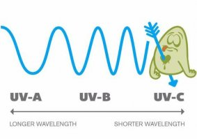 UVC Technology | How Does UV-C Light Clean? – PhoneSoap